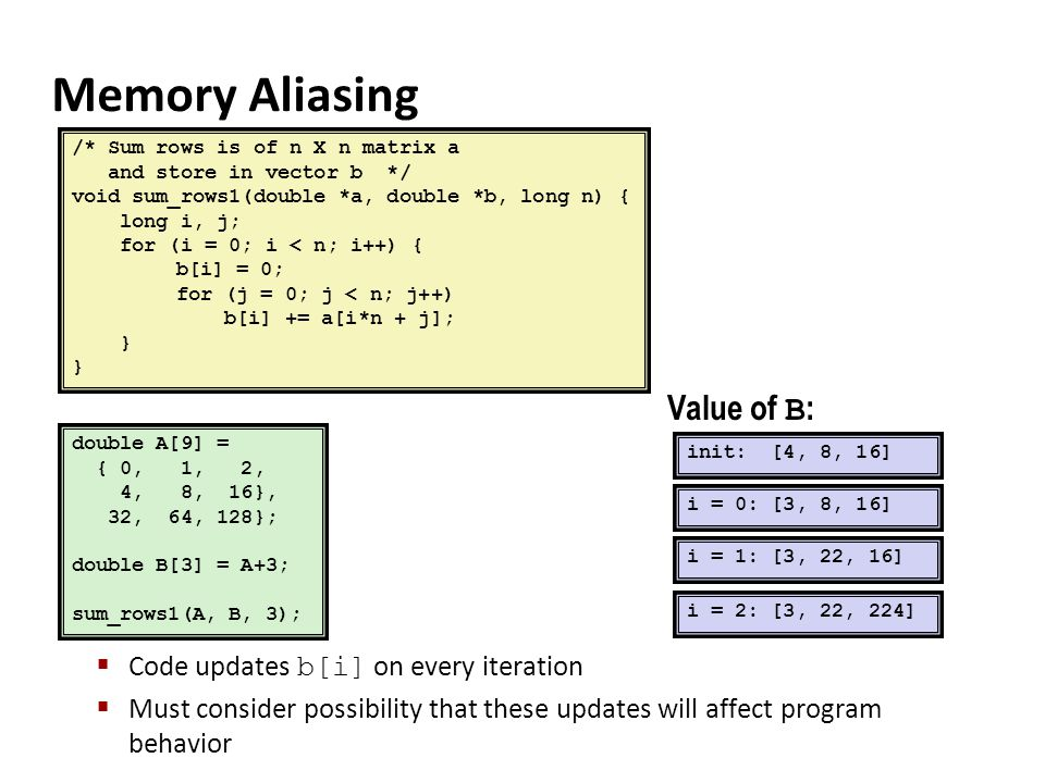 Memory Aliasing Value of B: Code updates b[i] on every iteration